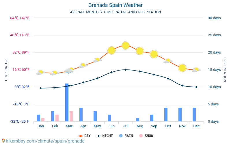 Granada - Average Monthly temperatures and weather 2015 - 2019 Average temperature in Granada over the years. Average Weather in Granada, Spain.