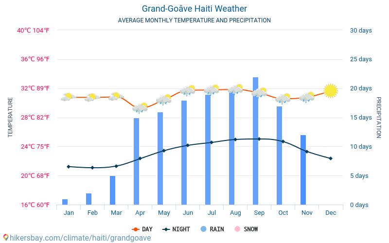 Grangwav - Genomsnittliga månatliga temperaturer och väder 2015 - 2020 Medeltemperaturen i Grangwav under åren. Genomsnittliga vädret i Grangwav, Haiti. hikersbay.com