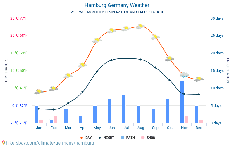 Hamburg - Average Monthly temperatures and weather 2015 - 2020 Average temperature in Hamburg over the years. Average Weather in Hamburg, Germany. hikersbay.com
