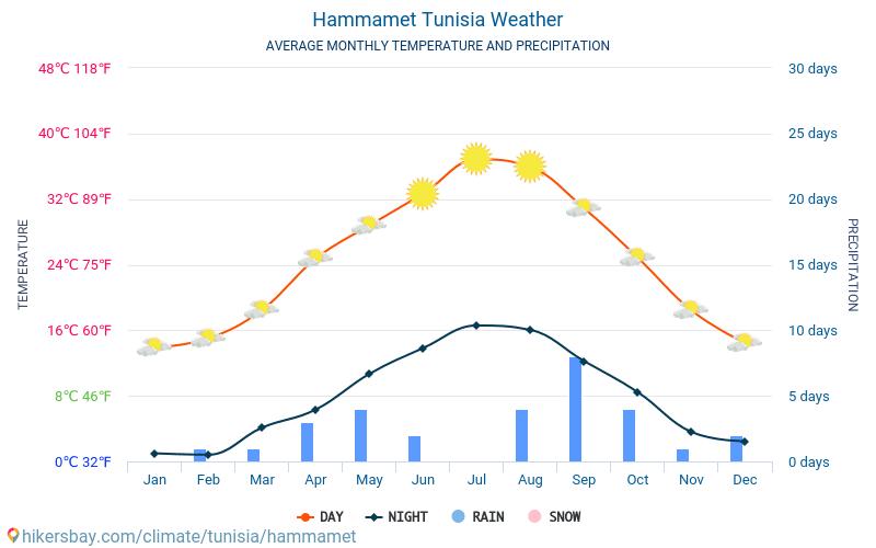 Hammamet - Genomsnittliga månatliga temperaturer och väder 2015 - 2018 Medeltemperaturen i Hammamet under åren. Genomsnittliga vädret i Hammamet, Tunisien.