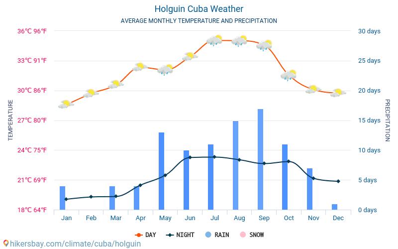 奧爾金 - 平均每月气温和天气 2015 - 2018 平均温度在 奧爾金 多年来。 奧爾金, 古巴 中的平均天气。