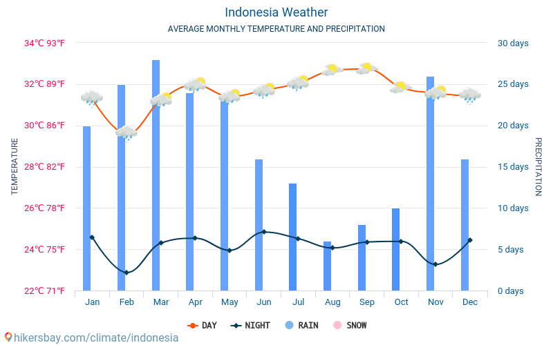Indonesia - Average Monthly temperatures and weather 2015 - 2019 Average temperature in Indonesia over the years. Average Weather in Indonesia.