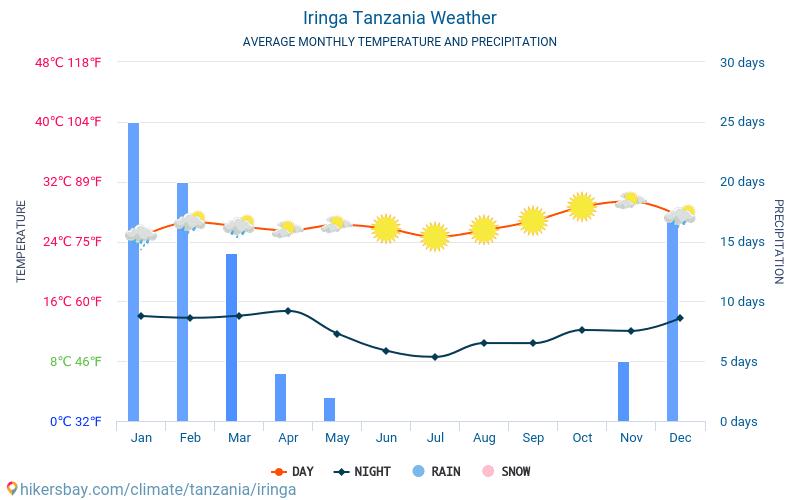 イリンガ - 毎月の平均気温と天気 2015 - 2019 長年にわたり イリンガ の平均気温。 イリンガ, タンザニア の平均天気予報。