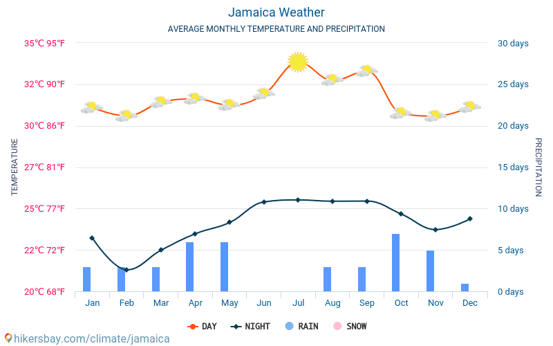 Jamaica - Average Monthly temperatures and weather 2015 - 2019 Average temperature in Jamaica over the years. Average Weather in Jamaica.