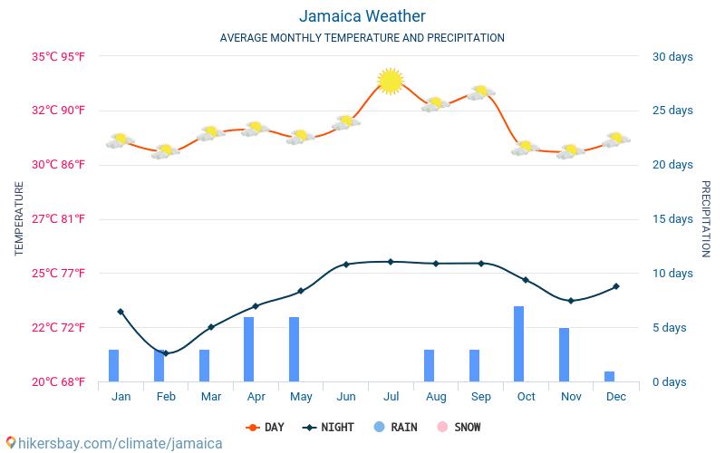 Jamaica - Nhiệt độ trung bình hàng tháng và thời tiết 2015 - 2019 Nhiệt độ trung bình ở Jamaica trong những năm qua. Thời tiết trung bình ở Jamaica.