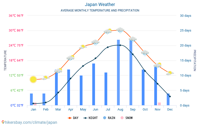 Japan - Average Monthly temperatures and weather 2015 - 2018 Average temperature in Japan over the years. Average Weather in Japan.
