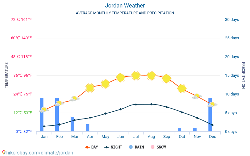 Jordan - Average Monthly temperatures and weather 2015 - 2019 Average temperature in Jordan over the years. Average Weather in Jordan.