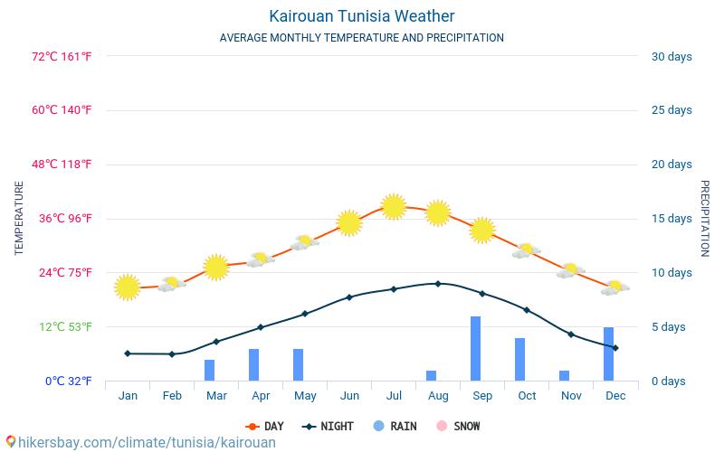 Kayravan - Ortalama aylık sıcaklık ve hava durumu 2015 - 2019 Yıl boyunca ortalama sıcaklık Kayravan içinde. Ortalama hava Kayravan, Tunus içinde.