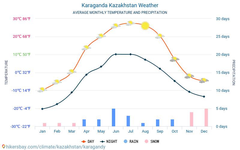 קרגנדה - ממוצעי טמפרטורות חודשיים ומזג אוויר 2015 - 2018 טמפ ממוצעות קרגנדה השנים. מזג האוויר הממוצע ב- קרגנדה, קזחסטן.