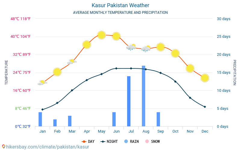 Kasur - Average Monthly temperatures and weather 2015 - 2018 Average temperature in Kasur over the years. Average Weather in Kasur, Pakistan.