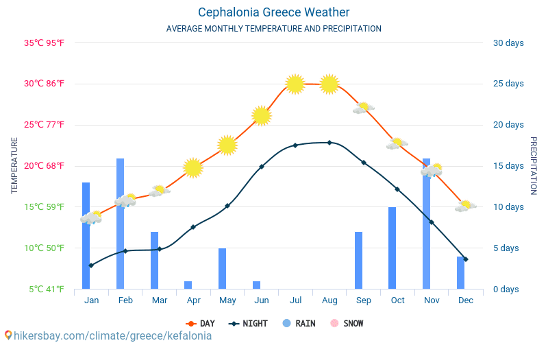 Cephalonia - Average Monthly temperatures and weather 2015 - 2018 Average temperature in Cephalonia over the years. Average Weather in Cephalonia, Greece.
