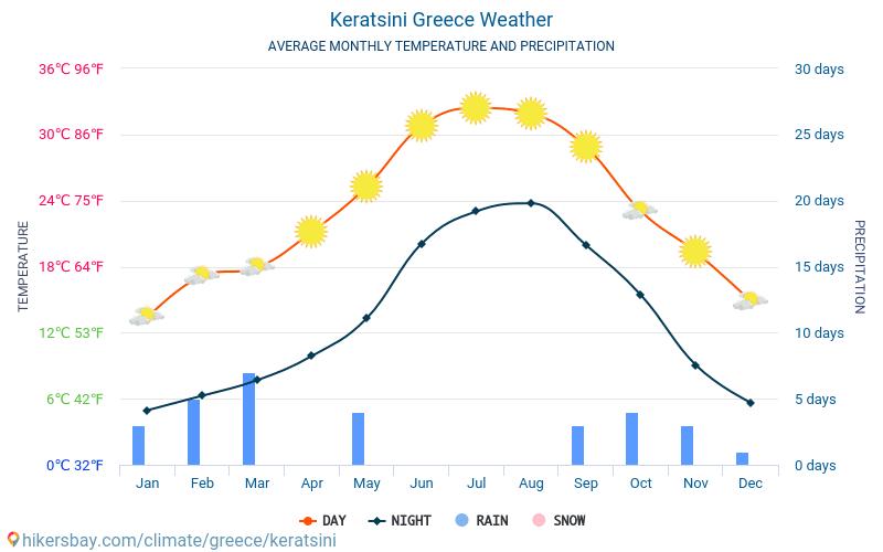 Keratsini - ממוצעי טמפרטורות חודשיים ומזג אוויר 2015 - 2018 טמפ ממוצעות Keratsini השנים. מזג האוויר הממוצע ב- Keratsini, יוון.