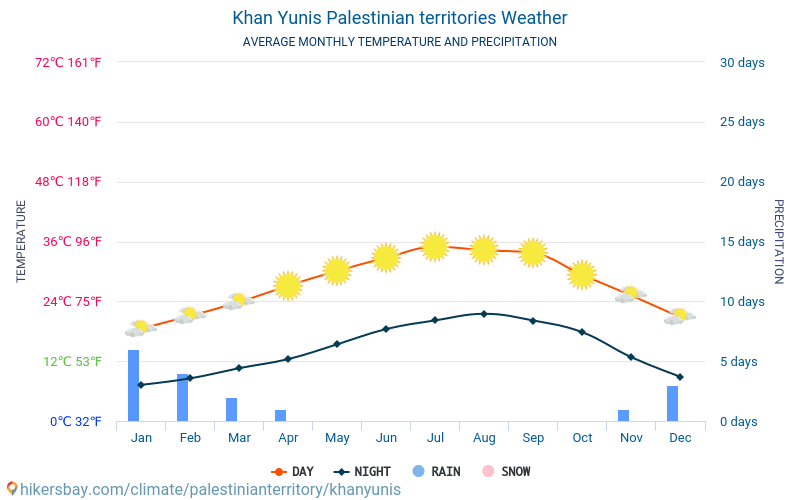 ח'אן יונס - ממוצעי טמפרטורות חודשיים ומזג אוויר 2015 - 2018 טמפ ממוצעות ח'אן יונס השנים. מזג האוויר הממוצע ב- ח'אן יונס, השטחים הפלסטיניים.