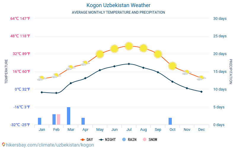 Kogon - Average Monthly temperatures and weather 2015 - 2018 Average temperature in Kogon over the years. Average Weather in Kogon, Uzbekistan.