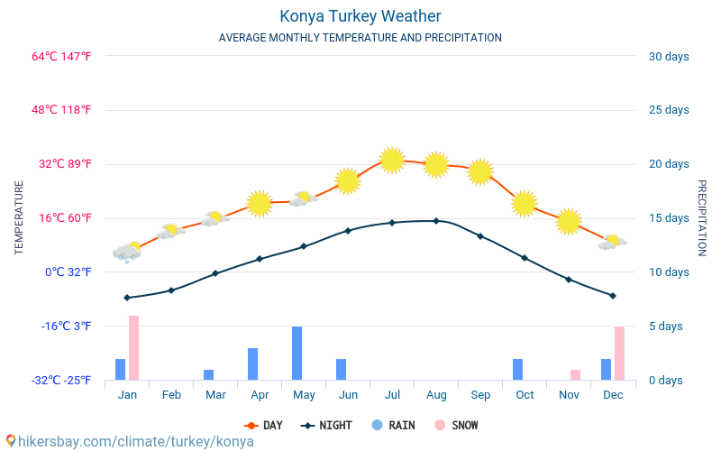 Konya - Average Monthly temperatures and weather 2015 - 2018 Average temperature in Konya over the years. Average Weather in Konya, Turkey.