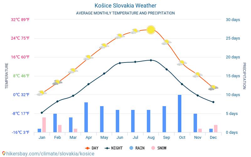 コシツェ - 毎月の平均気温と天気 2015 - 2018 長年にわたり コシツェ の平均気温。 コシツェ, スロバキア の平均天気予報。