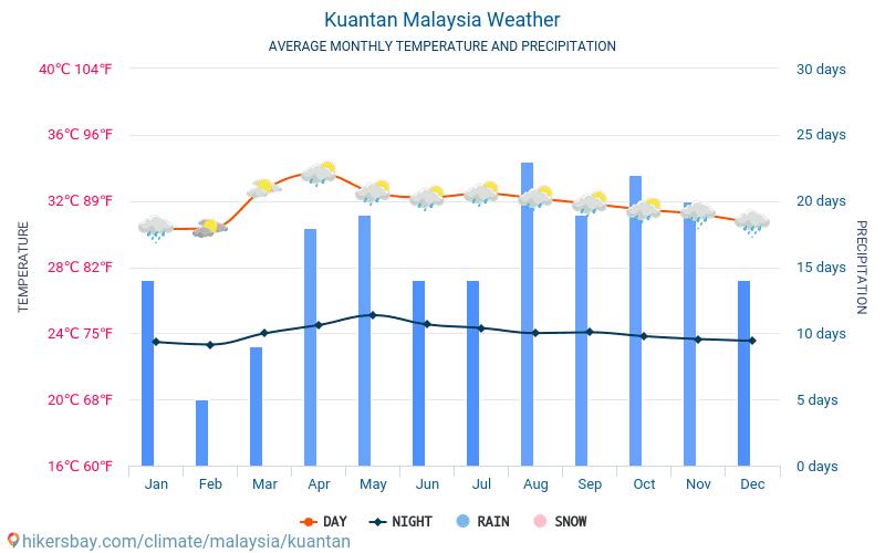 Kuantan - Mēneša vidējā temperatūra un laika 2015 - 2018 Vidējā temperatūra ir Kuantan pa gadiem. Vidējais laika Kuantan, Malaizija.