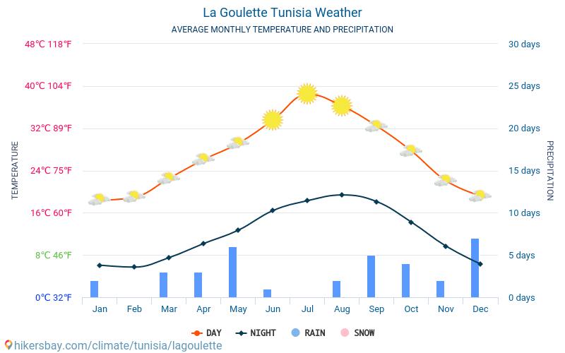 La Goulette - Temperaturi medii lunare şi vreme 2015 - 2019 Temperatura medie în La Goulette ani. Meteo medii în La Goulette, Tunisia.