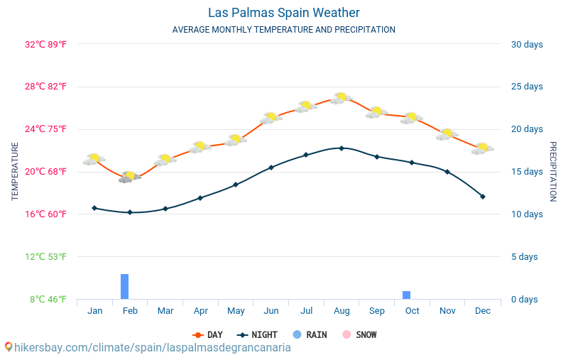 Las Palmas - Average Monthly temperatures and weather 2015 - 2018 Average temperature in Las Palmas over the years. Average Weather in Las Palmas, Spain.