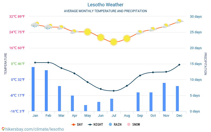 Lesotho - Average Monthly temperatures and weather 2015 - 2019 Average temperature in Lesotho over the years. Average Weather in Lesotho.