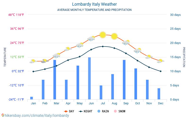 Ломбардия - Среднемесячные значения температуры и Погода 2015 - 2020 Средняя температура в Ломбардия с годами. Средняя Погода в Ломбардия, Италия. hikersbay.com