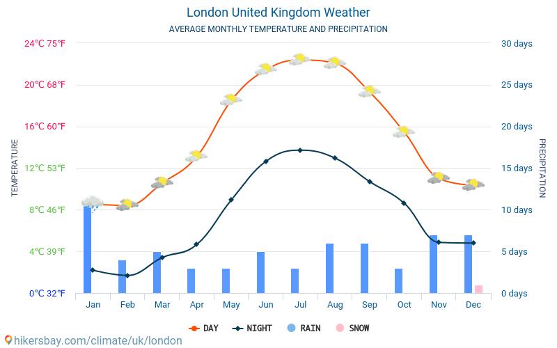 伦敦 - 平均每月气温和天气 2015 - 2019 平均温度在 伦敦 多年来。 伦敦, 英国 中的平均天气。