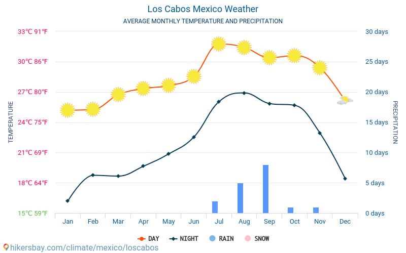 Municipio Los Cabos - Monatliche Durchschnittstemperaturen und Wetter 2015 - 2019 Durchschnittliche Temperatur im Municipio Los Cabos im Laufe der Jahre. Durchschnittliche Wetter in Municipio Los Cabos, Mexiko.