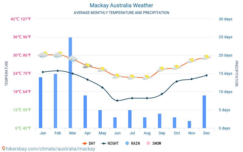 Mackay - Átlagos havi hőmérséklet és időjárás 2015 - 2018 Mackay Átlagos hőmérséklete az évek során. Átlagos Időjárás Mackay, Ausztrália.