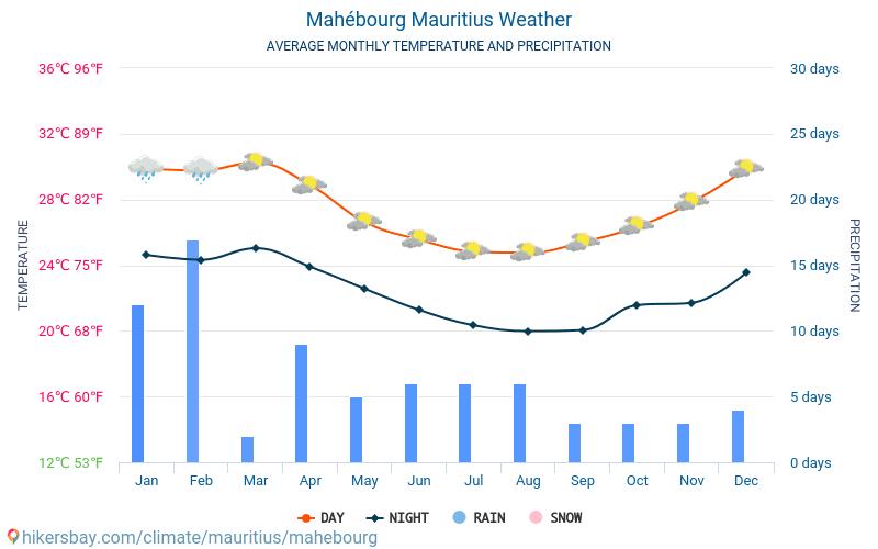 Mahébourg - Średnie miesięczne temperatury i pogoda 2015 - 2018 Średnie temperatury w Mahebourg w ubiegłych latach. Historyczna średnia pogoda w Mahebourg, Mauritius.