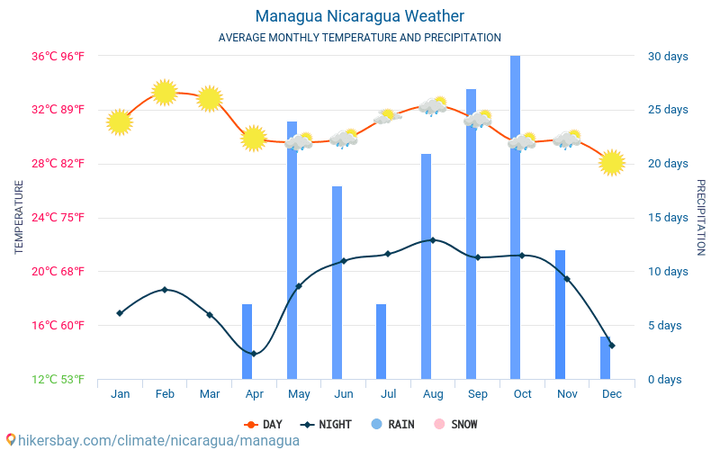 Managua - Average Monthly temperatures and weather 2015 - 2018 Average temperature in Managua over the years. Average Weather in Managua, Nicaragua.