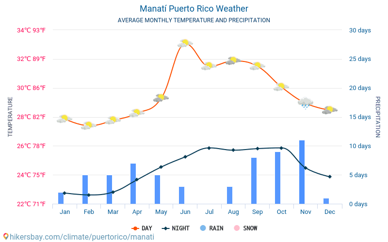 Manatí - Average Monthly temperatures and weather 2015 - 2018 Average temperature in Manatí over the years. Average Weather in Manatí, Puerto Rico.