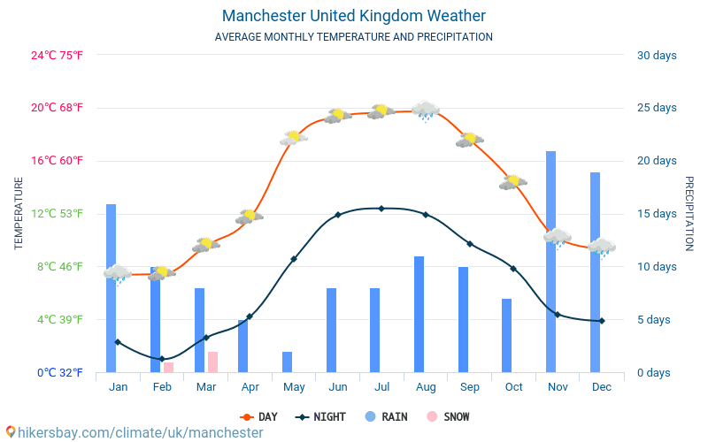 Manchester - Average Monthly temperatures and weather 2015 - 2019 Average temperature in Manchester over the years. Average Weather in Manchester, United Kingdom.