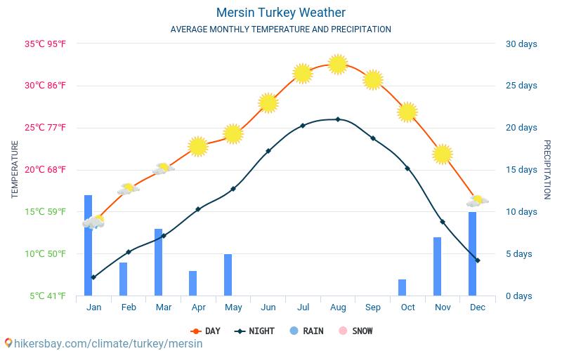 Mersin - औसत मासिक तापमान और मौसम 2015 - 2018 वर्षों से Mersin में औसत तापमान । Mersin, तुर्की में औसत मौसम ।