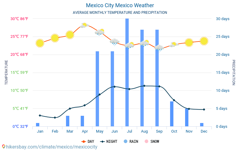 Mexico City - Average Monthly temperatures and weather 2015 - 2018 Average temperature in Mexico City over the years. Average Weather in Mexico City, Mexico.