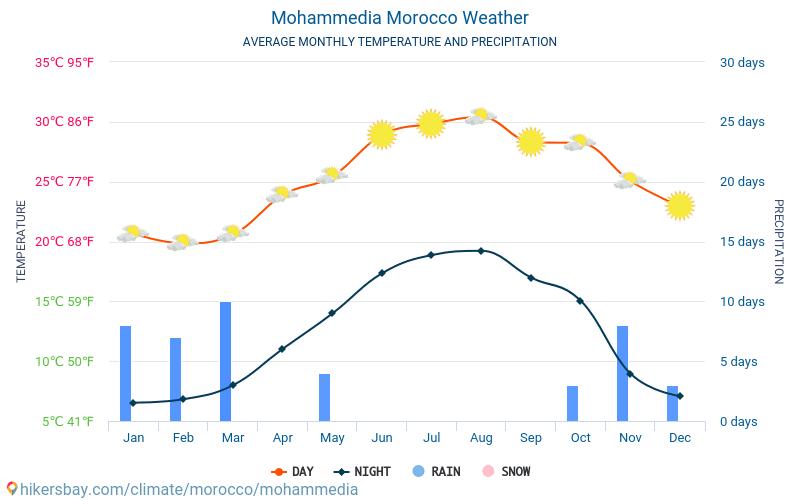 Mohammédia - Météo et températures moyennes mensuelles 2015 - 2020 Température moyenne en Mohammédia au fil des ans. Conditions météorologiques moyennes en Mohammédia, Maroc.