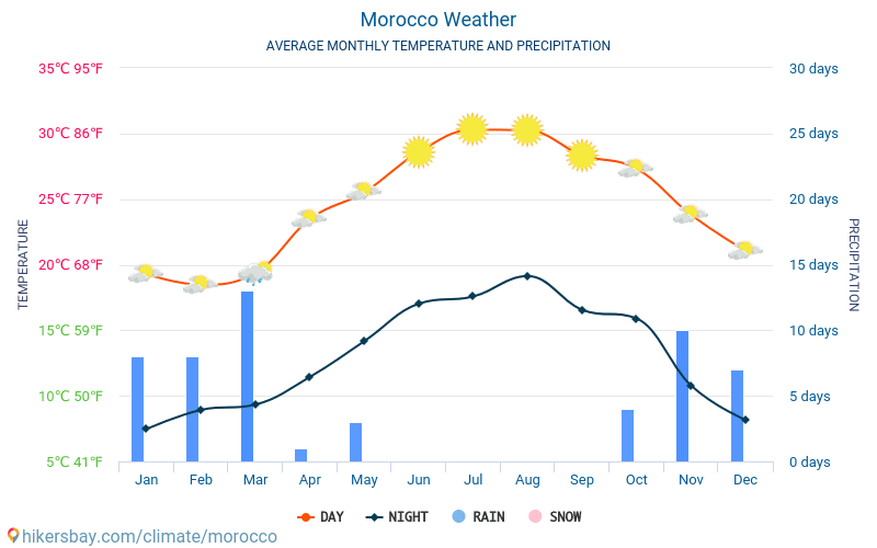 Morocco - Average Monthly temperatures and weather 2015 - 2018 Average temperature in Morocco over the years. Average Weather in Morocco.