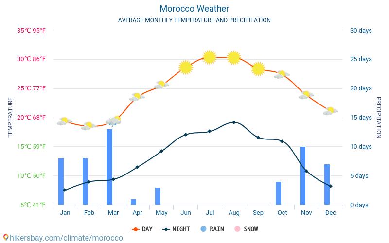 Maroko - Średnie miesięczne temperatury i pogoda 2015 - 2019 Średnie temperatury w Maroku w ubiegłych latach. Historyczna średnia pogoda w Maroku.