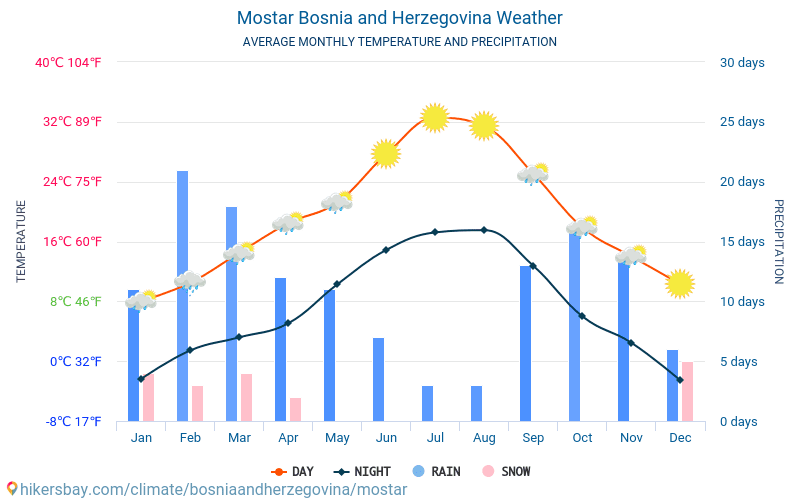 Mostar - Average Monthly temperatures and weather 2015 - 2018 Average temperature in Mostar over the years. Average Weather in Mostar, Bosnia and Herzegovina.
