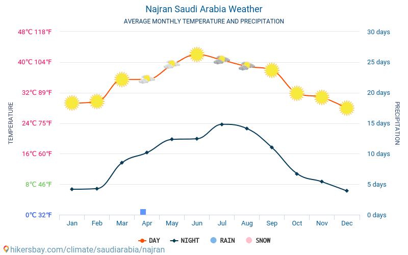Najran - Average Monthly temperatures and weather 2015 - 2018 Average temperature in Najran over the years. Average Weather in Najran, Saudi Arabia.