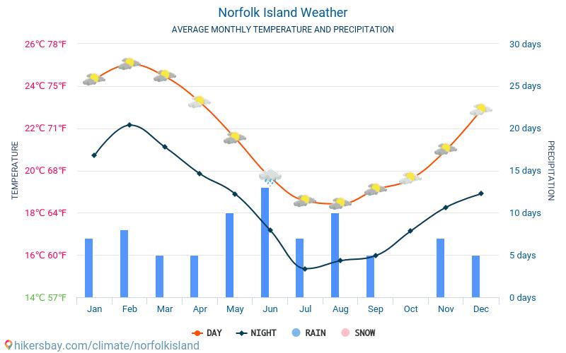 Norfolk Island - Average Monthly temperatures and weather 2015 - 2018 Average temperature in Norfolk Island over the years. Average Weather in Norfolk Island.