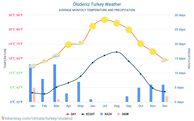 Ölüdeniz - Average Monthly temperatures and weather 2015 - 2018 Average temperature in Ölüdeniz over the years. Average Weather in Ölüdeniz, Turkey.