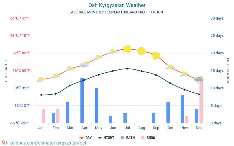 Osh - Clima e temperaturas médias mensais 2015 - 2019 Temperatura média em Osh ao longo dos anos. Tempo médio em Osh, Quirguistão.