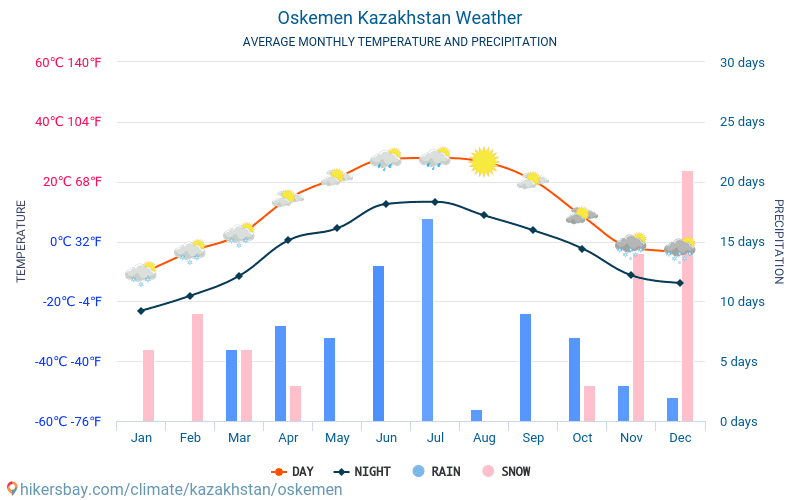 Öskemen - Clima e temperature medie mensili 2015 - 2018 Temperatura media in Öskemen nel corso degli anni. Tempo medio a Öskemen, Kazakistan.
