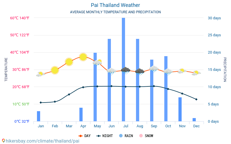 Pai - Average Monthly temperatures and weather 2015 - 2018 Average temperature in Pai over the years. Average Weather in Pai, Thailand.