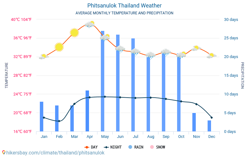 Phitsanulok - Average Monthly temperatures and weather 2015 - 2018 Average temperature in Phitsanulok over the years. Average Weather in Phitsanulok, Thailand.