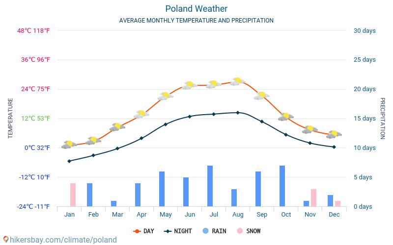 Polandia - Suhu rata-rata bulanan dan cuaca 2015 - 2019 Suhu rata-rata di Polandia selama bertahun-tahun. Cuaca rata-rata di Polandia.