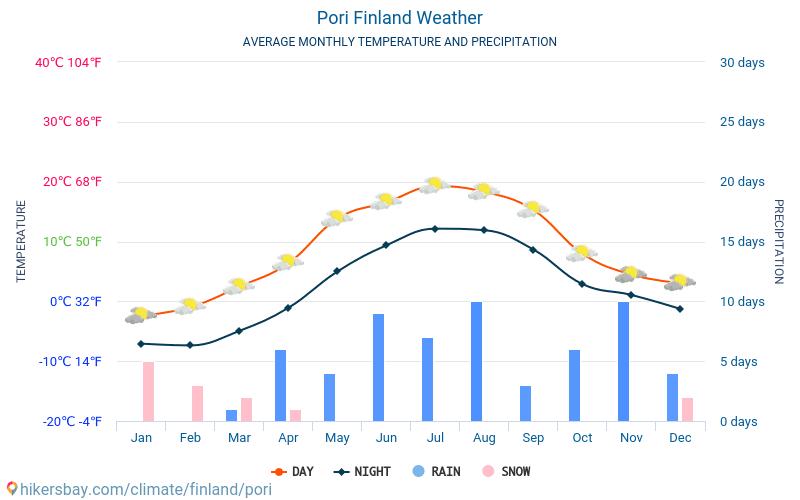 Pori - Average Monthly temperatures and weather 2015 - 2018 Average temperature in Pori over the years. Average Weather in Pori, Finland.