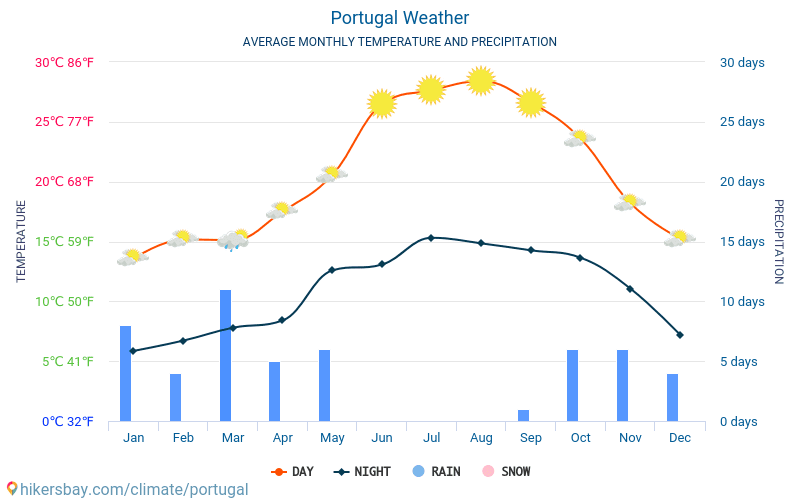 Portugal - Average Monthly temperatures and weather 2015 - 2018 Average temperature in Portugal over the years. Average Weather in Portugal.
