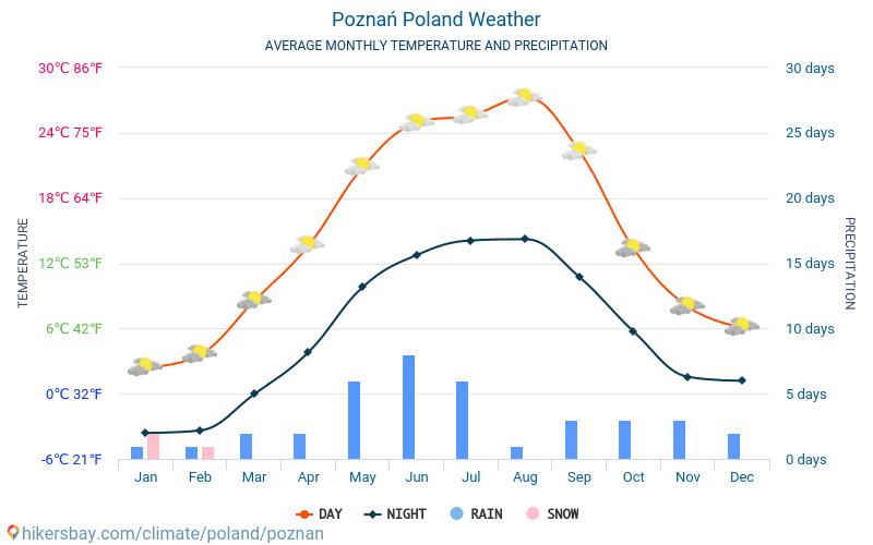 Poznań - Gemiddelde maandelijkse temperaturen en weer 2015 - 2018 Gemiddelde temperatuur in de Poznań door de jaren heen. Het gemiddelde weer in Poznań, Polen.
