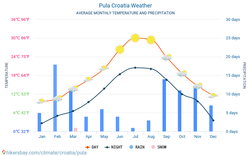 Pula - Average Monthly temperatures and weather 2015 - 2018 Average temperature in Pula over the years. Average Weather in Pula, Croatia.